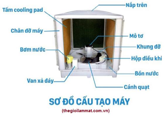 cau-tao-may-lam-mat-cong-nghiep